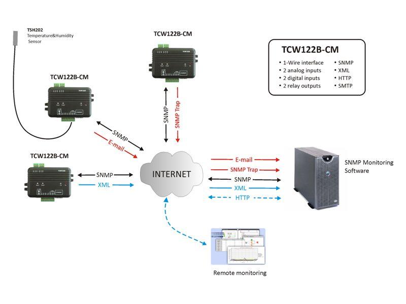 tcw122b cm ethernet digital io voltage temperature humidity tcw122b cm ethernet digital io voltage temperature humidity alarm and control audon co uk
